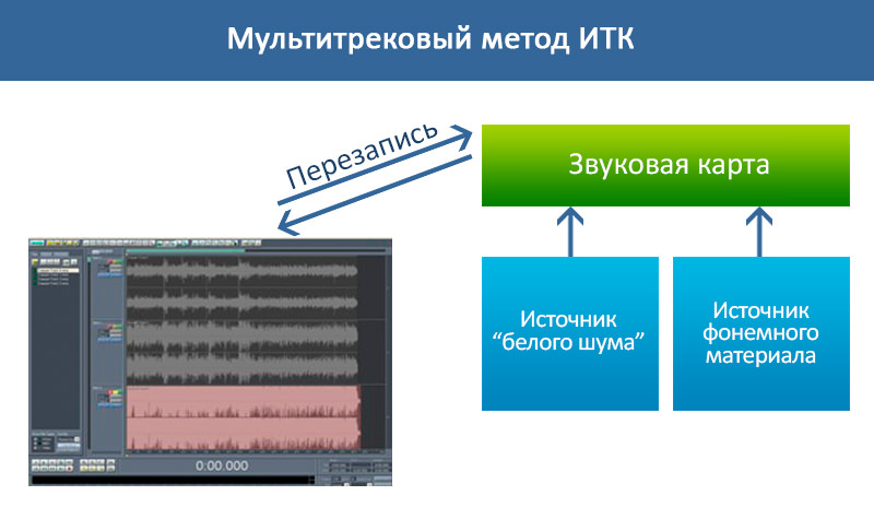 multitrekovyi metod_mini