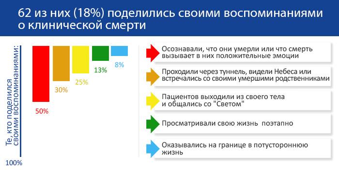 opyt_klinicheskoj_smerti