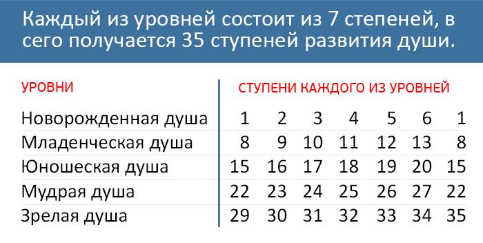 7 urovnei_mini