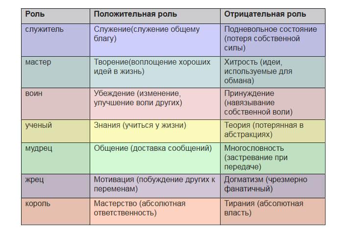 7 типов душ. Какая роль у твоей души?