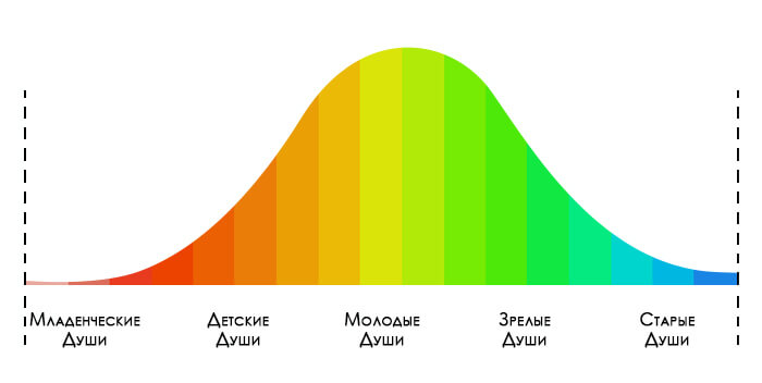 стадии души в человеческой популяции